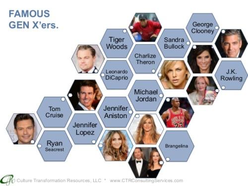 Famous generation x